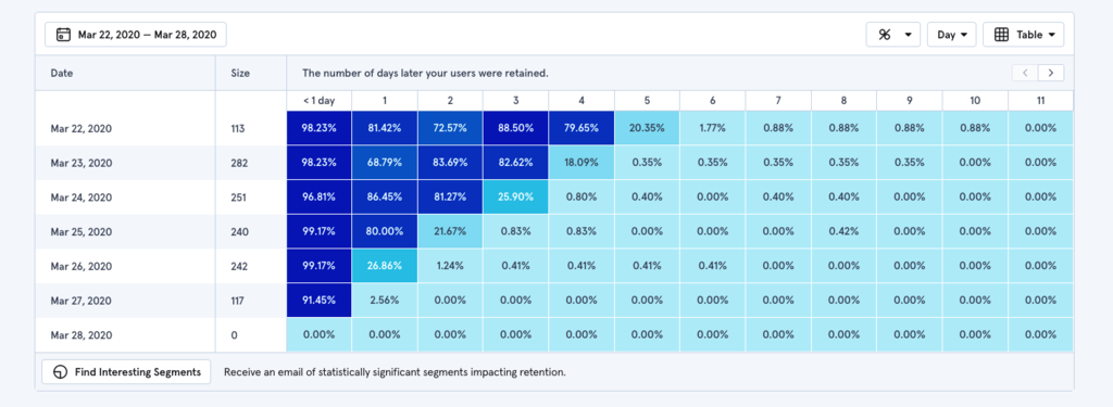 Cohort Analysis Report